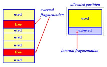 Internal and external fragmentation in os